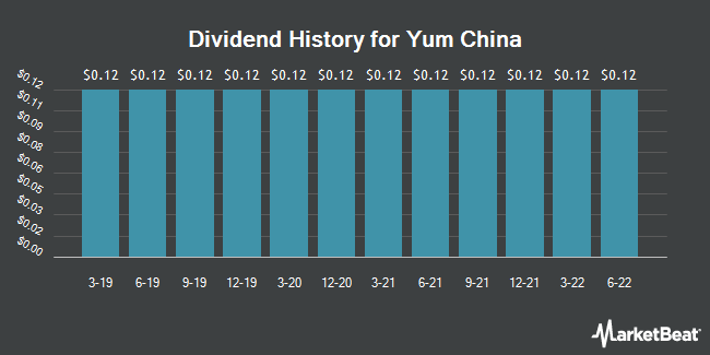 Dividend Payments by Quarter for Yum China (NYSE:YUMC)