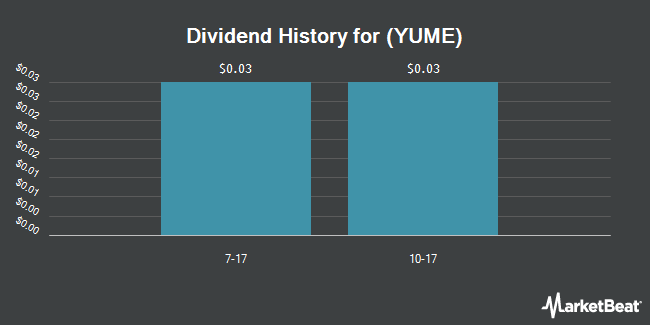 Dividend Payments by Quarter for YuMe (NYSE:YUME)
