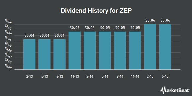 Dividend Payments by Quarter for ZEP (NYSE:ZEP)
