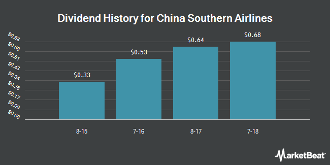 Dividend Payments by Quarter for China Southern Airlines Co Ltd (NYSE:ZNH)