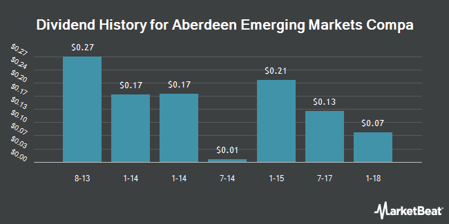 Dividend Payments by Quarter for Aberdeen Emrg Mkts Smlr Co Oppts Fd (NYSEAMERICAN:ABE)
