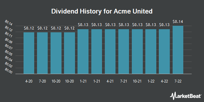 Dividend Payments by Quarter for Acme United (NYSEAMERICAN:ACU)