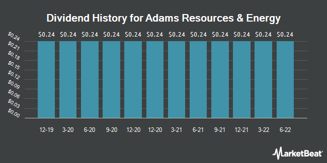 Dividend History for Adams Resources & Energy (NYSEAMERICAN:AE)