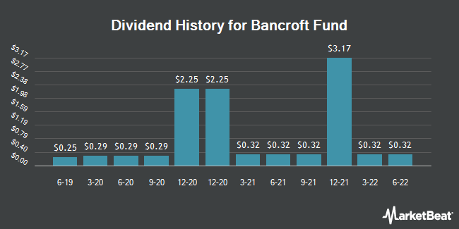 Dividend Payments by Quarter for Bancroft Fund Ltd. Closed-Ended Fund (NYSEAMERICAN:BCV)