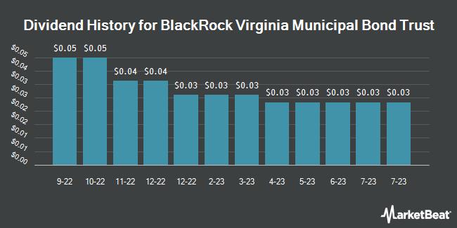 Dividend History for Blackrock Virginia Municipal (NYSEAMERICAN:BHV)