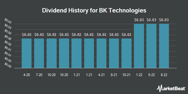 Dividend History for BK Technologies (NYSEAMERICAN:BKTI)