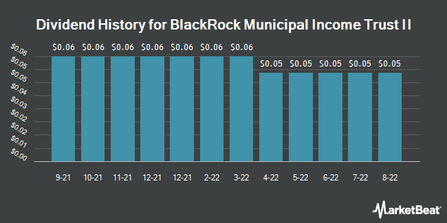 Dividend History for BlackRock Municipal Income Trust II (NYSEAMERICAN:BLE)