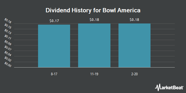 Dividend Payments by Quarter for Bowl America (NYSEAMERICAN:BWL.A)