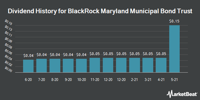 Dividend History for Blackrock Maryland Municipal (NYSEAMERICAN:BZM)