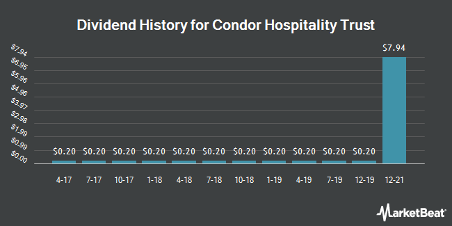 Dividend Payments by Quarter for Condor Hospitality Trust (NYSEAMERICAN:CDOR)