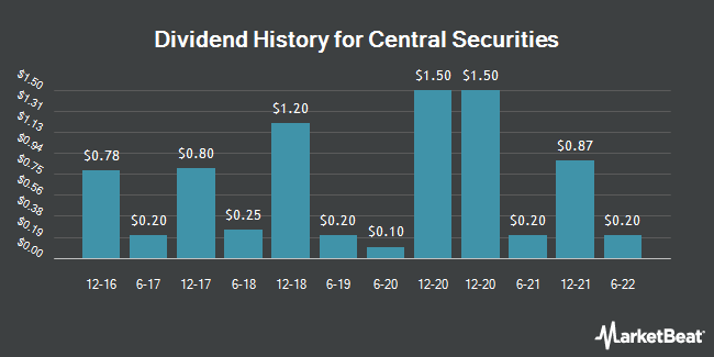 Dividend Payments by Quarter for Central Securities (NYSEAMERICAN:CET)