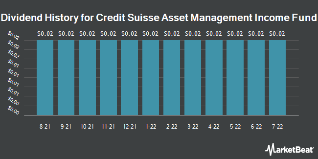 Dividend Payments by Quarter for Credit Suisse AM Inc Fund (NYSEAMERICAN:CIK)