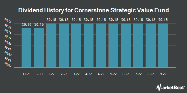 Dividend Payments by Quarter for Cornerstone Strategic Value Fund (NYSEAMERICAN:CLM)