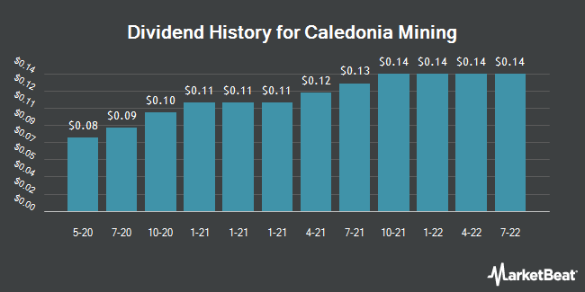 Dividend Payments by Quarter for Caledonia Mining (NYSEAMERICAN:CMCL)