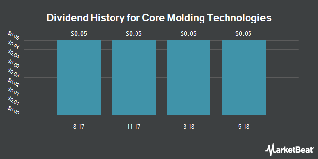 Dividend Payments by Quarter for Core Molding Technologies (NYSEAMERICAN:CMT)