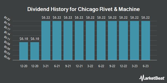 Dividend History for Chicago Rivet & Machine (NYSEAMERICAN:CVR)