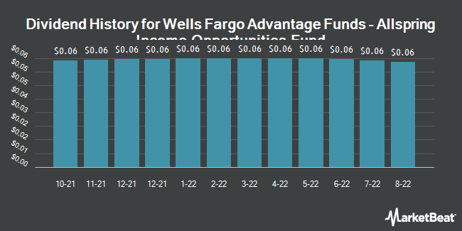 Dividend History for Wells Fargo Advantage Income Opportunities Fund (NYSEAMERICAN:EAD)