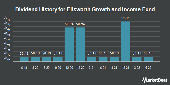 Dividend Payments by Quarter for Ellsworth Growth and Income Fund (NYSEAMERICAN:ECF)