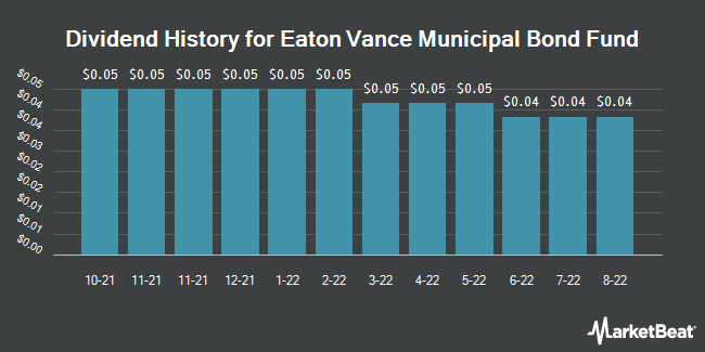 Dividend History for Eaton Vance Municipal Bond Fund (NYSEAMERICAN:EIM)
