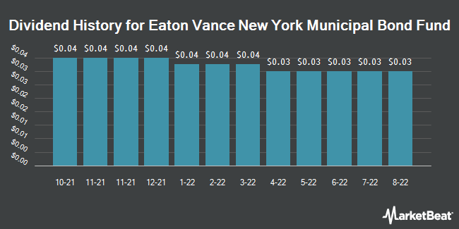 Dividend History for Eaton Vance New York Municipal Bond Fund (NYSEAMERICAN:ENX)