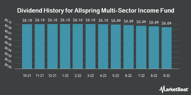 Dividend History for Wells Fargo Advantage Multi-Sector Income Fund (NYSEAMERICAN:ERC)