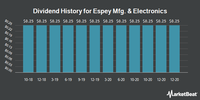 Dividend Payments by Quarter for Espey Manufacturing & Electronics (NYSEAMERICAN:ESP)