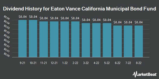 Dividend History for Eaton Vance California Municipal Bond Fd (NYSEAMERICAN:EVM)