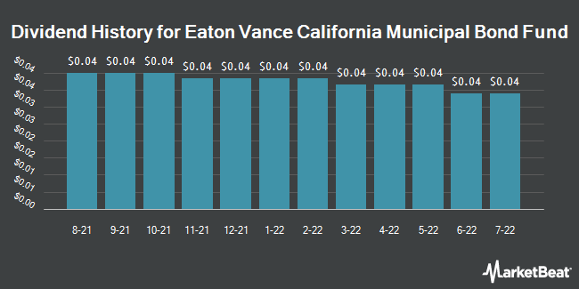 Dividend History for Eaton Vance California Municipal Bond Fund (NYSEAMERICAN:EVM)