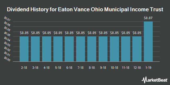 Dividend Payments by Quarter for Eaton Vance Ohio Municipal Income Trust (NYSEAMERICAN:EVO)