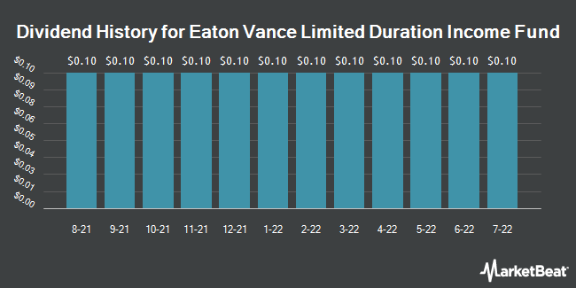 Dividend History for Eaton Vance Limited Duration Income Fund (NYSEAMERICAN:EVV)