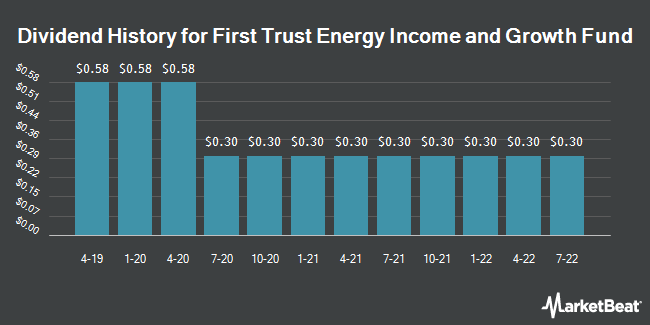 Dividend History for First Trust Energy Income and Growth Fund (NYSEAMERICAN:FEN)