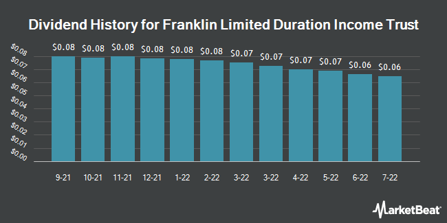 Dividend History for Franklin Limited Duration Income Trust (NYSEAMERICAN:FTF)