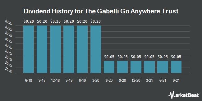 Dividend History for GABELLI GO ANYW/COM (NYSEAMERICAN:GGO)