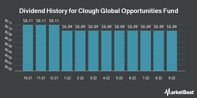 Dividend History for Clough Global Opportunities Fund (NYSEAMERICAN:GLO)
