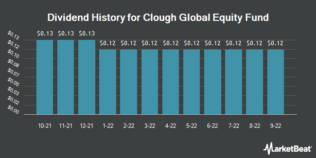 Dividend History for Clough Global Equity Fund (NYSEAMERICAN:GLQ)