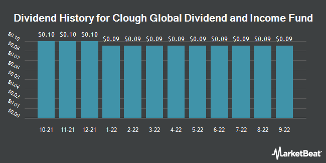Dividend History for Clough Global Dividend and Income Fund (NYSEAMERICAN:GLV)