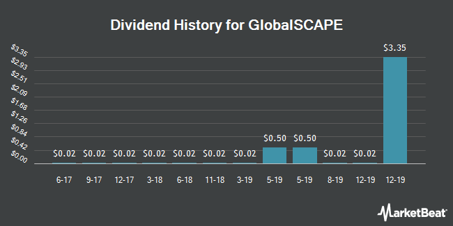 Dividend Payments by Quarter for GlobalSCAPE (NYSEAMERICAN:GSB)