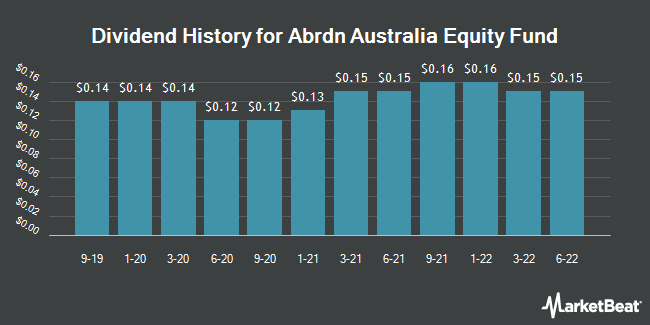 Dividend History for Aberdeen Australia Equity Fund (NYSEAMERICAN:IAF)