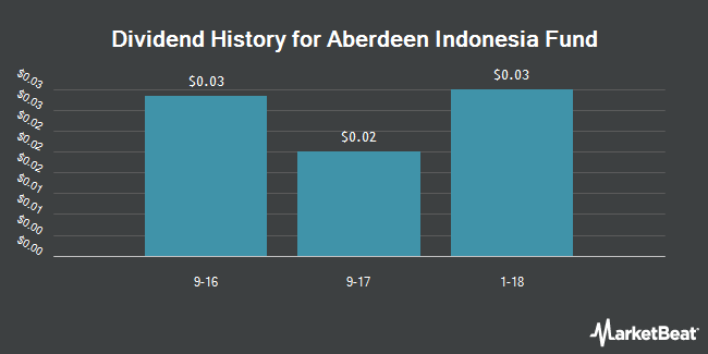 Dividend Payments by Quarter for Aberdeen Indonesia Fund (NYSEAMERICAN:IF)