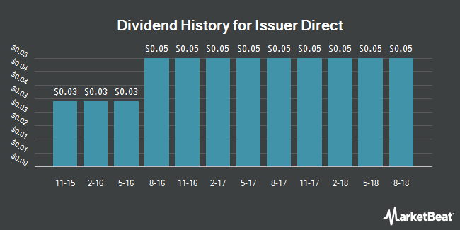 Dividend Payments by Quarter for Issuer Direct (NYSEAMERICAN:ISDR)