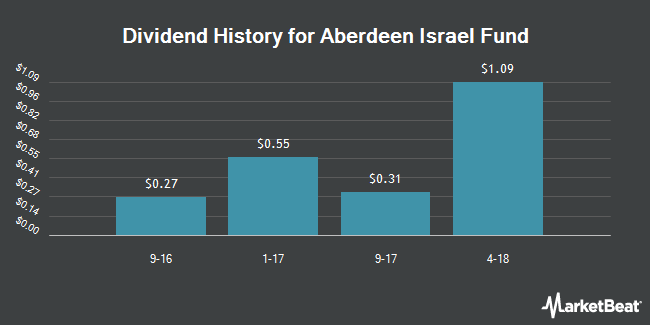 Dividend Payments by Quarter for Aberdeen Israel Fund (NYSEAMERICAN:ISL)