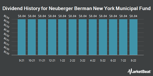 Dividend History for Neuberger Berman New York Municipal Fund (NYSEAMERICAN:NBO)