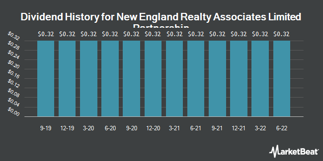 Dividend History for New England Realty Associates (NYSEAMERICAN:NEN)