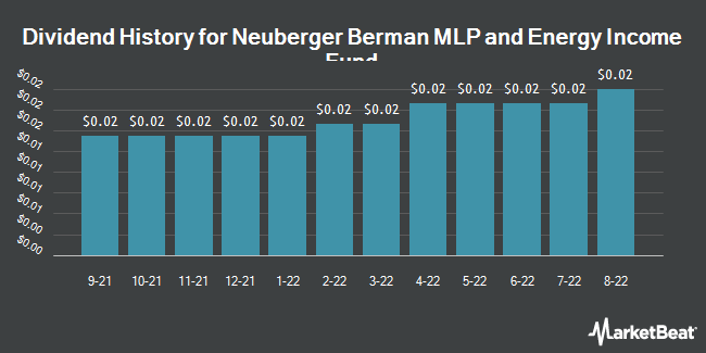 Dividend History for Neuberger Berman MLP and Energy Income Fund (NYSEAMERICAN:NML)