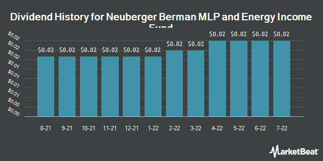 Dividend History for Neuberger Berman MLP Income Fund (NYSEAMERICAN:NML)