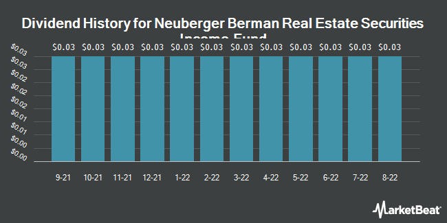Dividend History for Neuberger Berman Real Estate Securities Income Fund (NYSEAMERICAN:NRO)