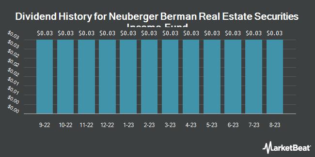 Dividend History for Neuberger Berman Real Estate Sec Inc Fd (NYSEAMERICAN:NRO)