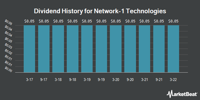 Dividend Payments by Quarter for Network-1 Technologies (NYSEAMERICAN:NTIP)