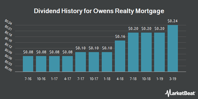 Dividend History for Owens Realty Mortgage (NYSEAMERICAN:ORM)