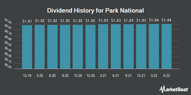 Dividend History for Park National (NYSEAMERICAN:PRK)